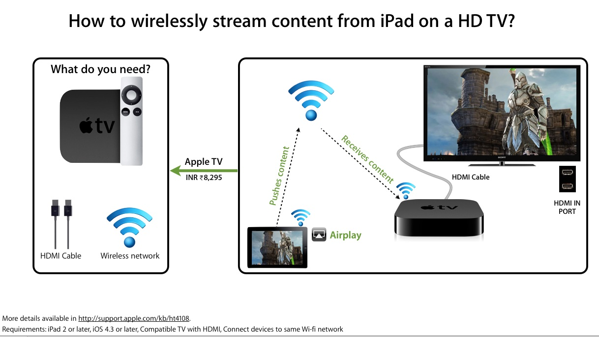 AirPlay video from your iPhone, iPad, or iPod touch